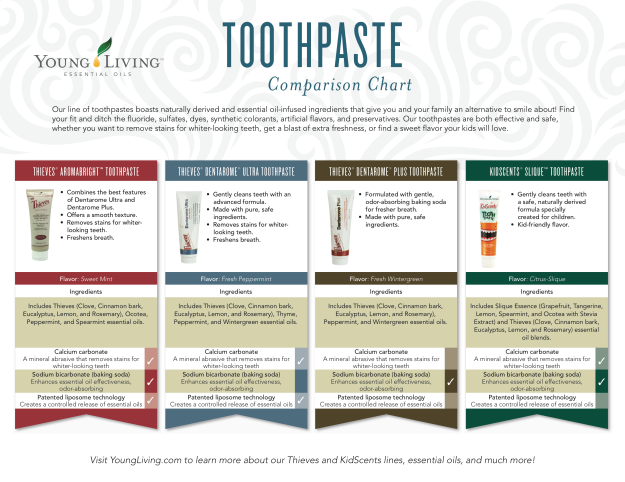 toothpaste_comparison_chart